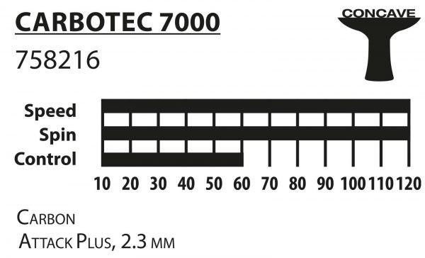 Ракетка Donic Carbotec 7000