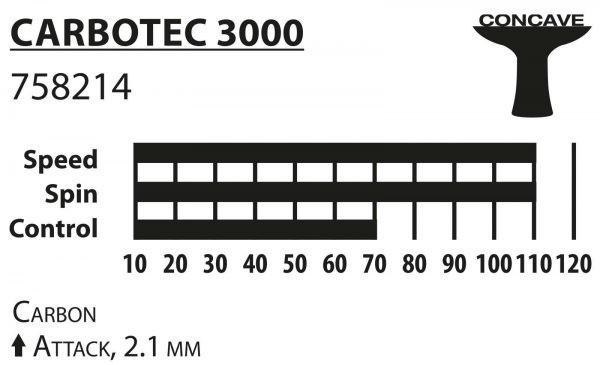 Ракетка Donic Carbotec 3000